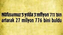 Nüfusumuz 5 yılda 3 milyon 711 bin artarak 27 milyon 776 bini buldu