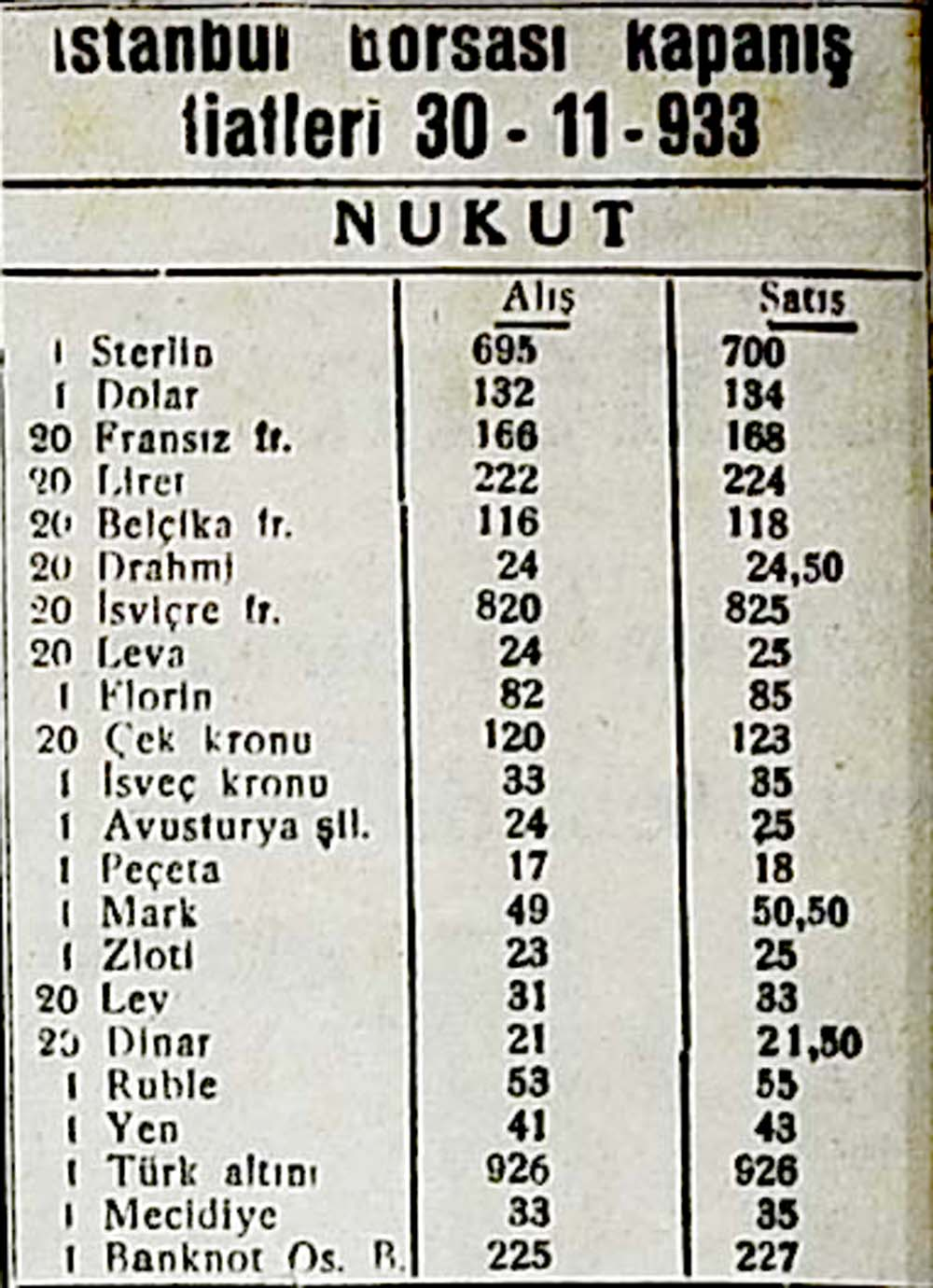 İstanbul borsası kapanış fiatleri 30-11-933