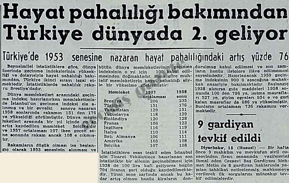 Hayat pahalılığı bakımından Türkiye 2. geliyor