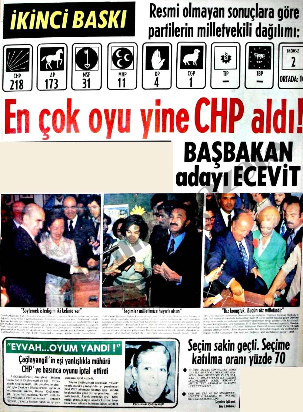 En çok oyu yine CHP aldı!