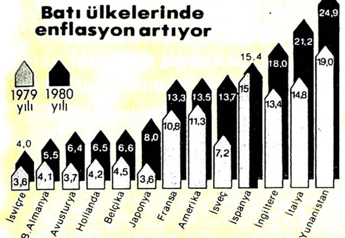 Enflasyonun düştüğü tek ülke: Türkiye!