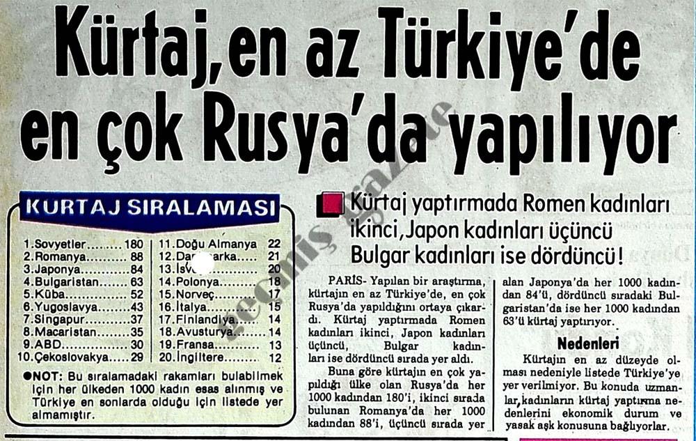 Kürtaj, en az Türkiye'de en çok Rusya'da yapılıyor